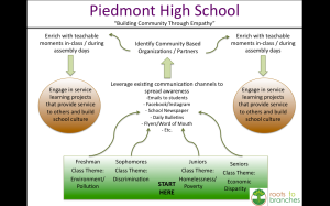 PiedmontServiceLearning